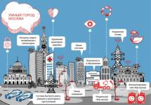 Москва решила стать «умным городом»